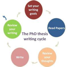 You Can Write Your Dissertation In a Month - Free Thesis Help